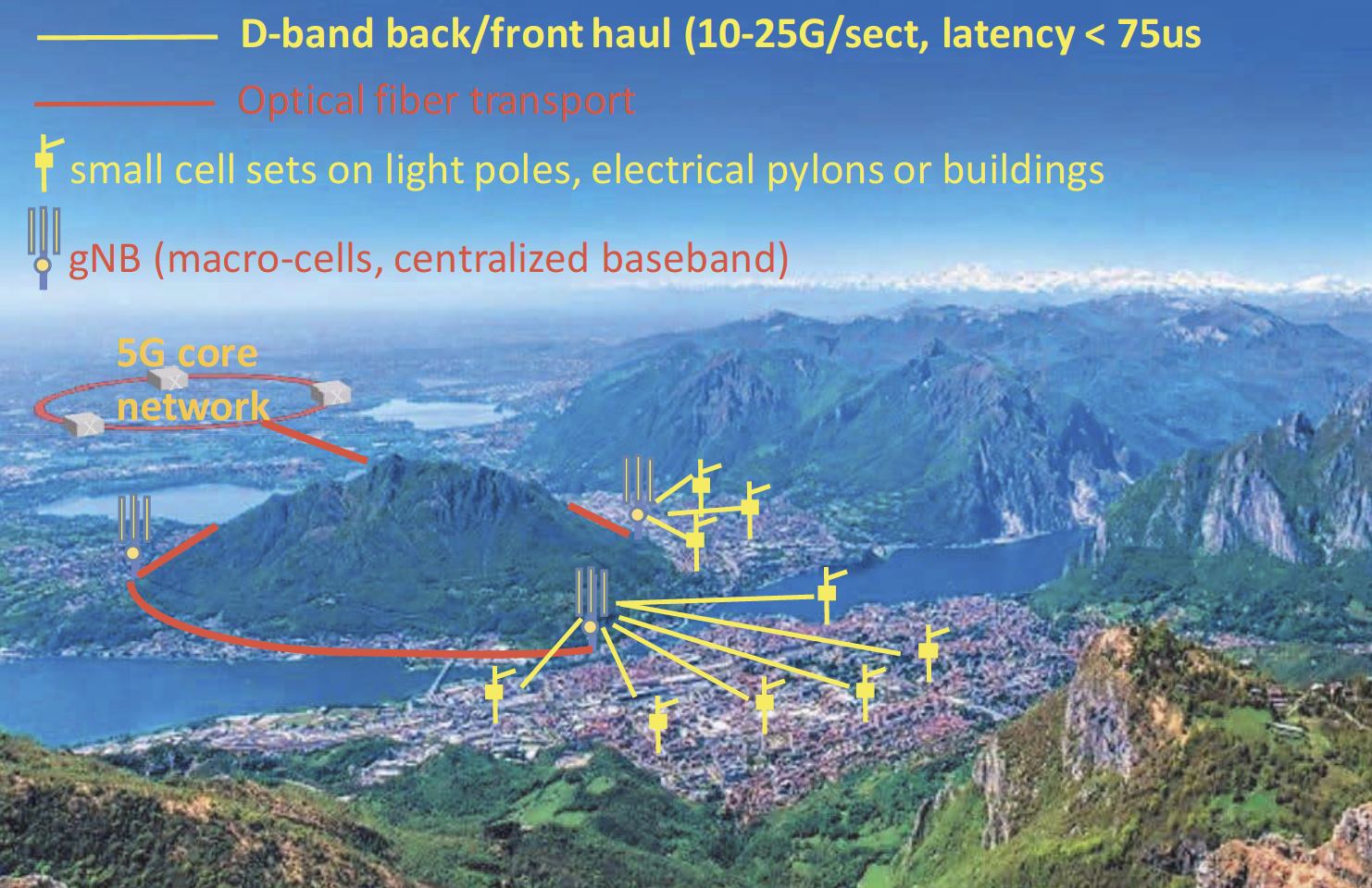 Picture of wireless front/backhaul network with Point to Point and Point to Multi Point configurations
